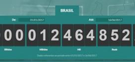 Brasileiros já pagaram R$ 1 trilhão em impostos em 2017
